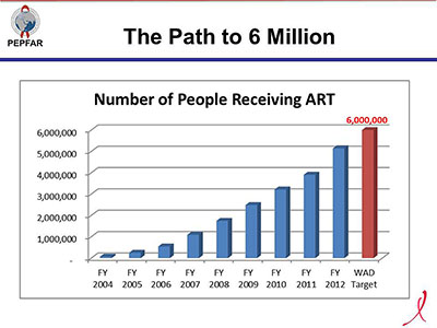 The Path to 6 Million