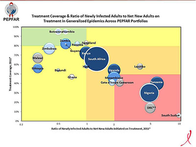 Treatment Coverage & Ratio of Newly Infected Adults to Net New Adults on Treatment in Generalized Epidemic Across PEPFAR Portfolios