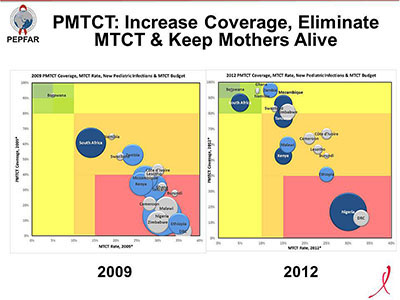 PMTCT: Increase Coverage, Eliminate MTCT & Keep Mothers Alive