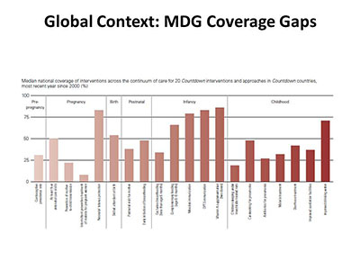 Global Context: MDG Coverage Gaps