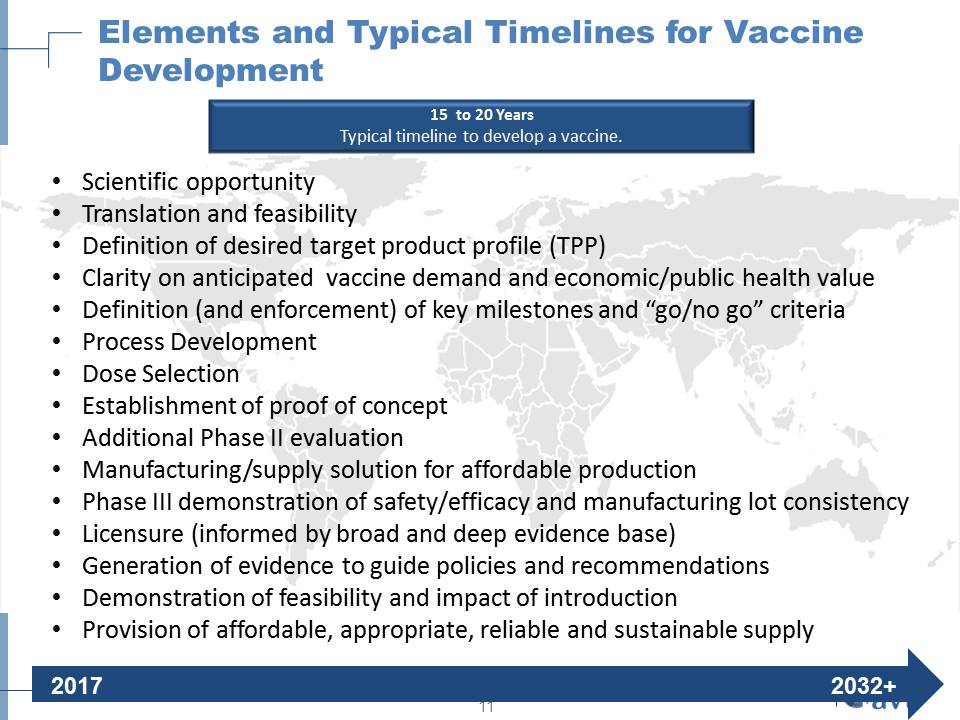 Elements and Typical Timelines for Vaccine Development