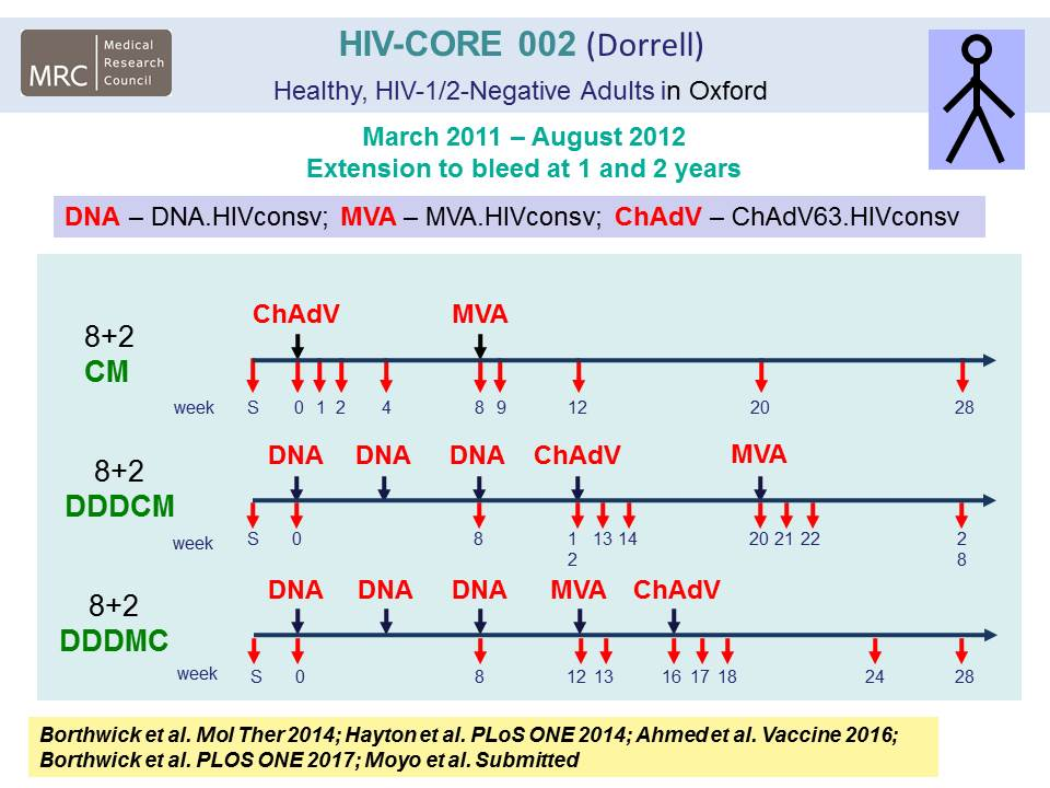 HIV-CORE 002 (Dorrell) Healthy, HIV-1/2-Negative Adults in Oxford