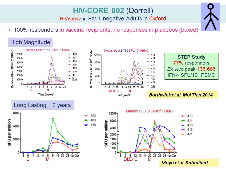HIV-CORE 002 (Dorrell) HIVconsv in HIV-1-negative Adults in Oxford