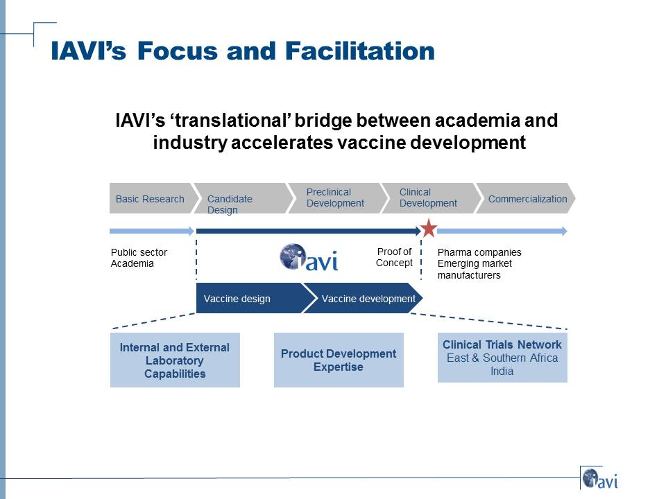 IAVI's Focus and Facilitation