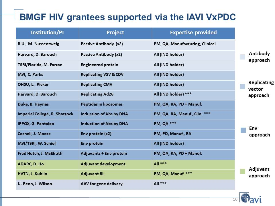 BMGF HIV grantees supported via the IAVI VxPDC