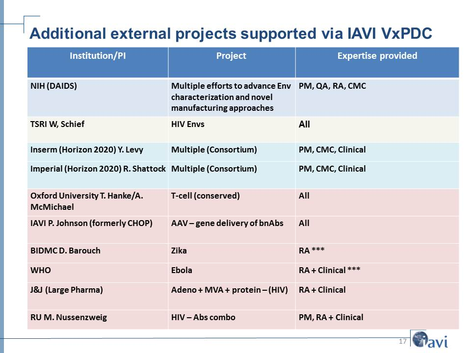 Additional external projects supported via IAVI VxPDC