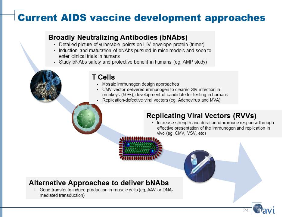 Current AIDS vaccine development approaches