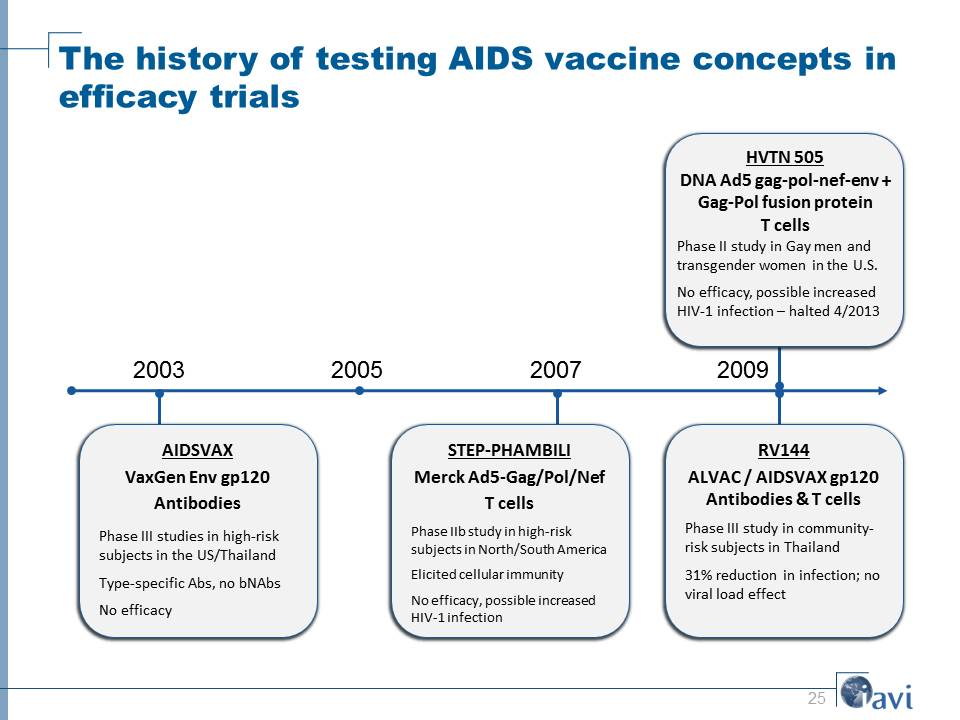 The history of testing AIDS vaccine concepts in efficacy trials