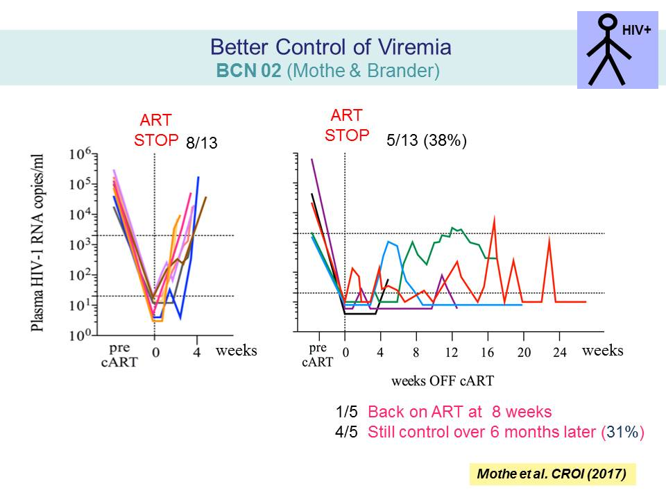 Better Control of Viremia BCN 02 (Mothe & Brander)