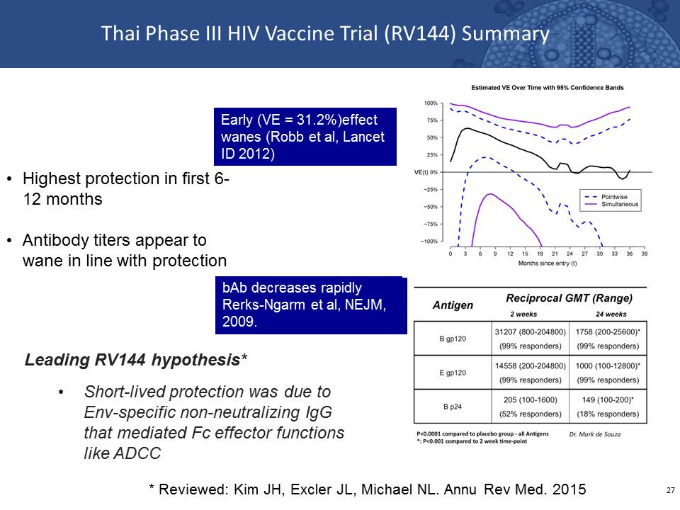 Thai Phase III HIV Vaccine Trial (RV144) Summary
