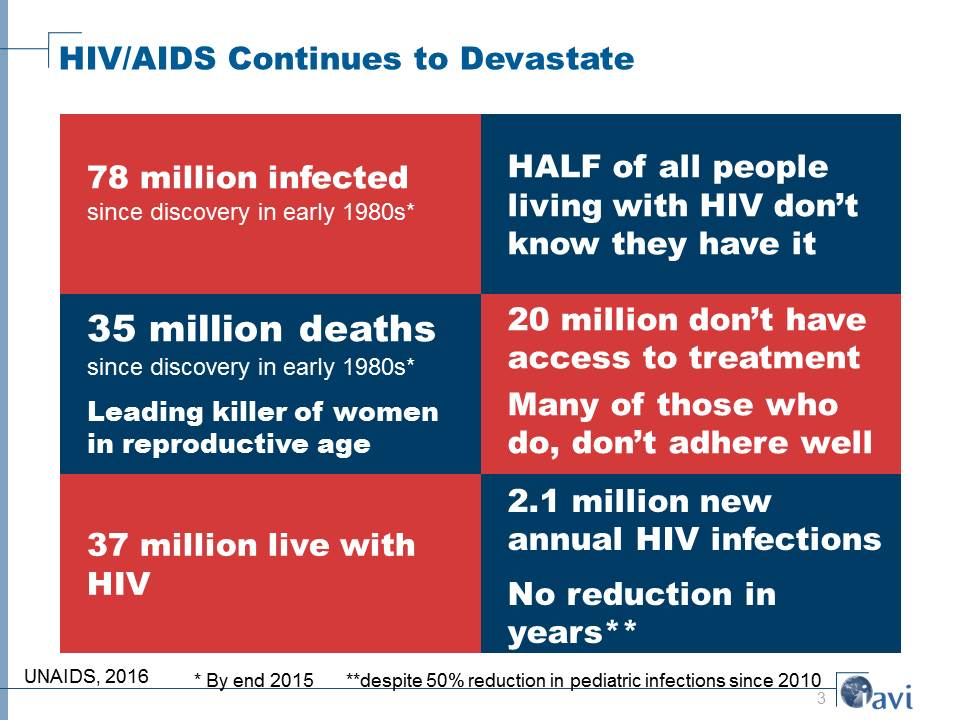 HIV/AIDS Continues to Devastate