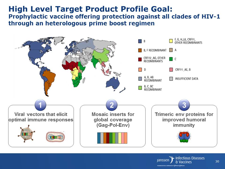High Level Target Product Profile Goal:Prophylactic vaccine offering protection against all clades of HIV-1 through an heterologous prime boost regimen
