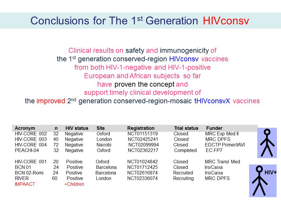 Conclusions for The 1st Generation HIVconsv
