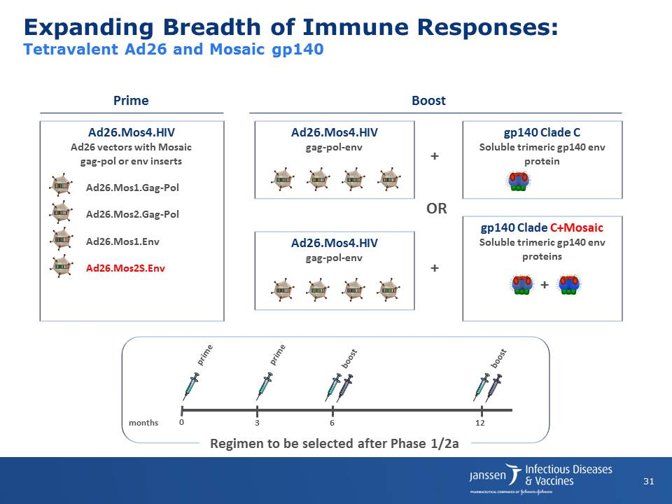 Expanding Breadth of Immune Responses