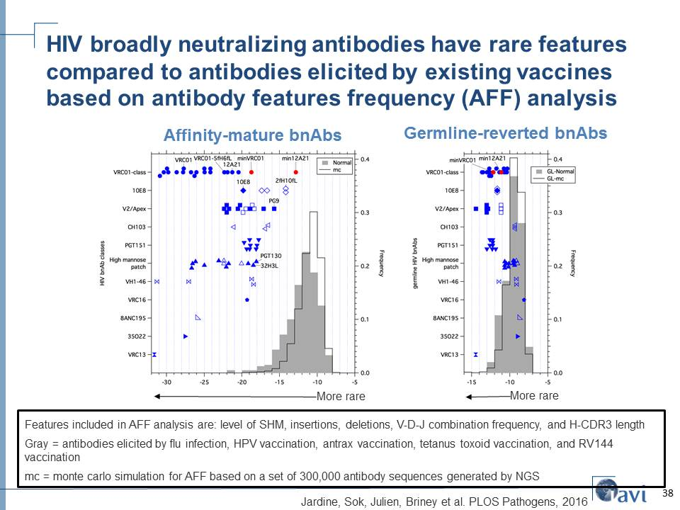 HIV broadly neutralizing antibodies have rare features compared to antibodies elicited by existing vaccines based on antibody features frequency (AFF) analysis
