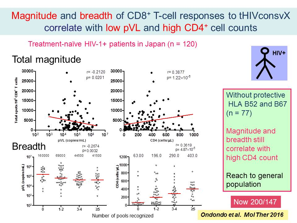 Magnitude and breadth of CD8+ T-cell responses to tHIVconsvX correlate with low pVL and high CD4+ cell counts