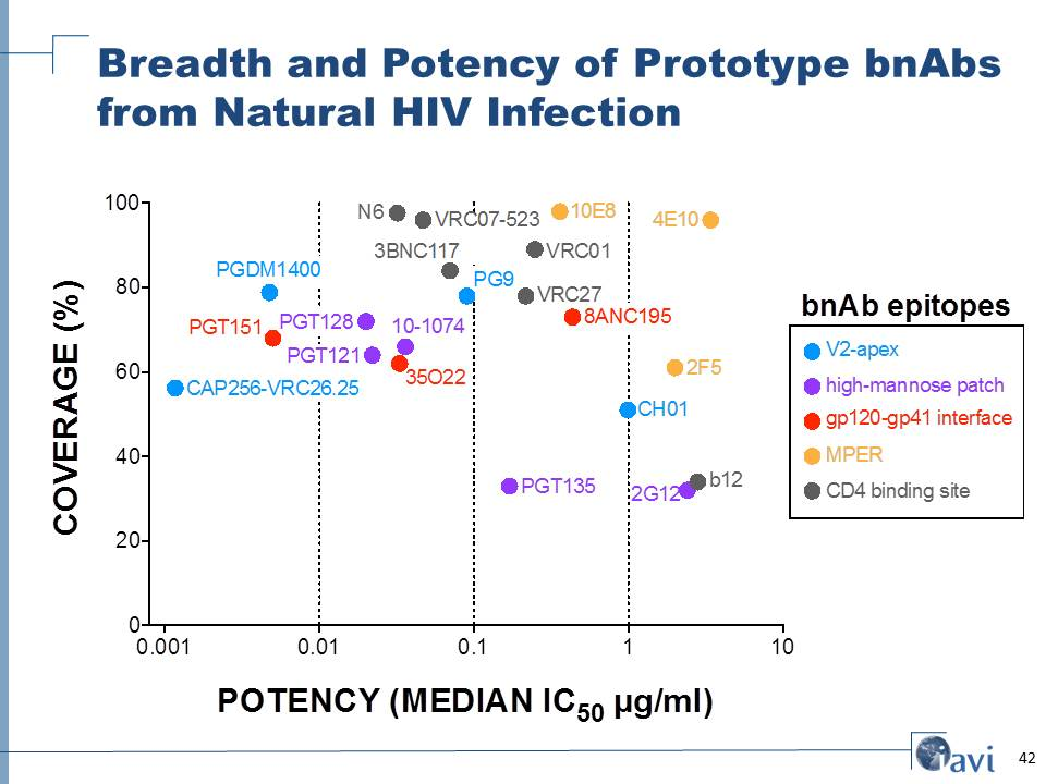 Breadth and Potency of Prototype bnAbs from Natural HIV Infection