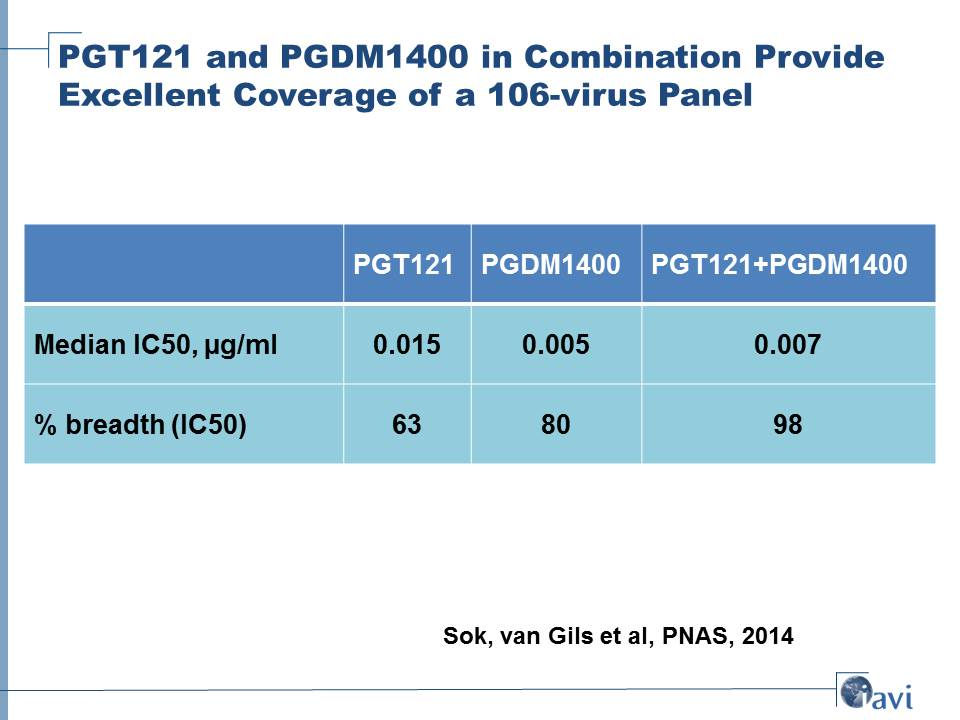 PGT121 and PGDM1400 in Combination Provide Excellent Coverage of a 106-virus Panel