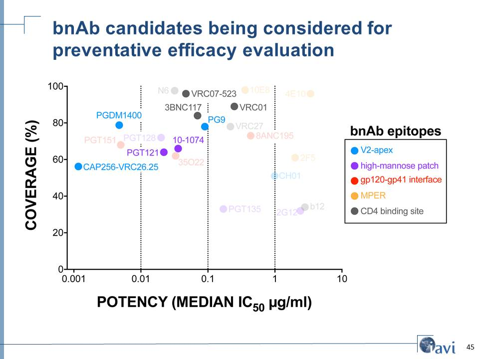 bnAb candidates being considered for  preventative efficacy evaluation