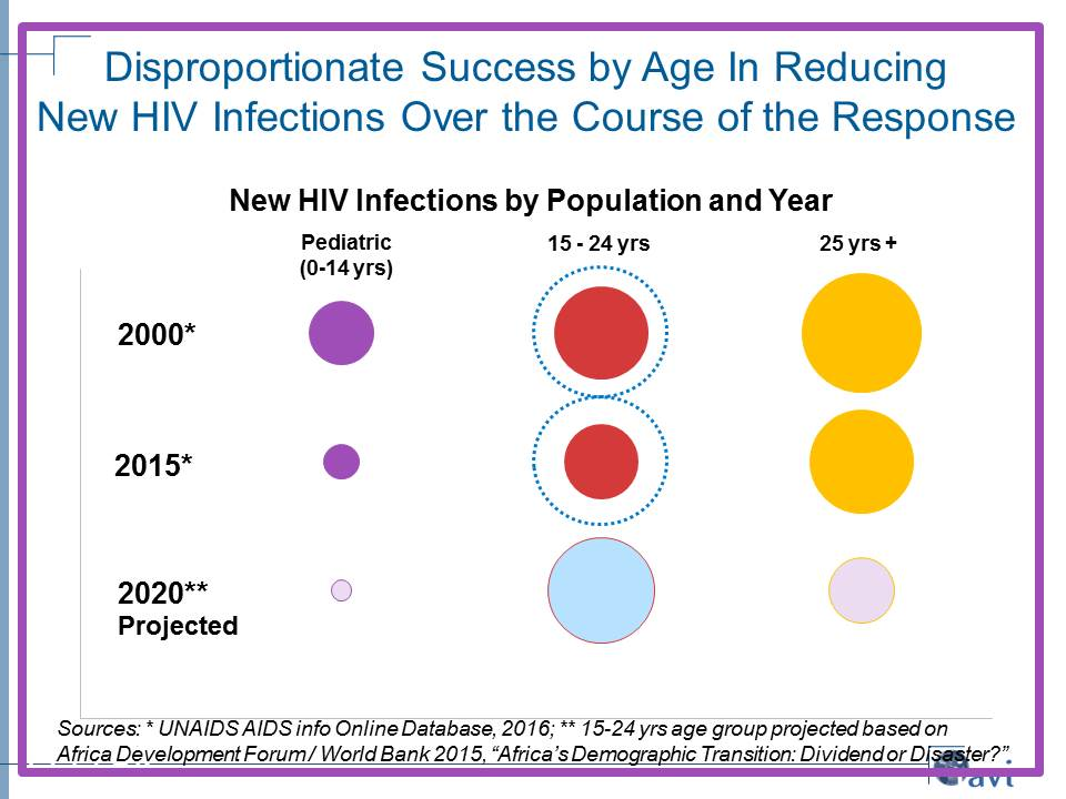Disproportionate Success by Age In Reducing  New HIV Infections Over the Course of the Response