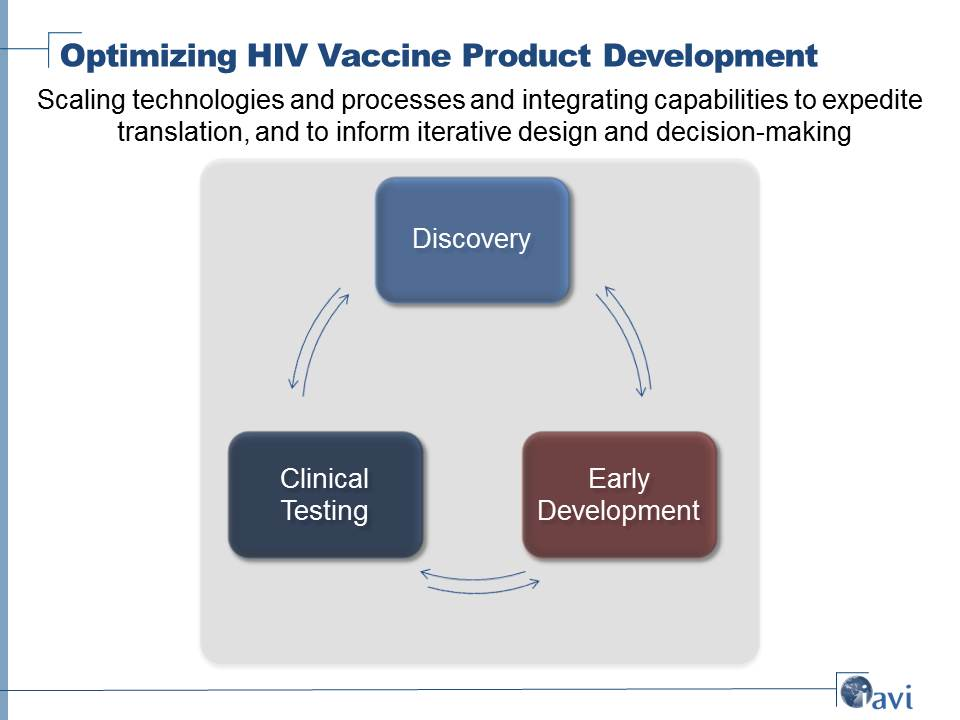 Optimizing HIV Vaccine Product Development