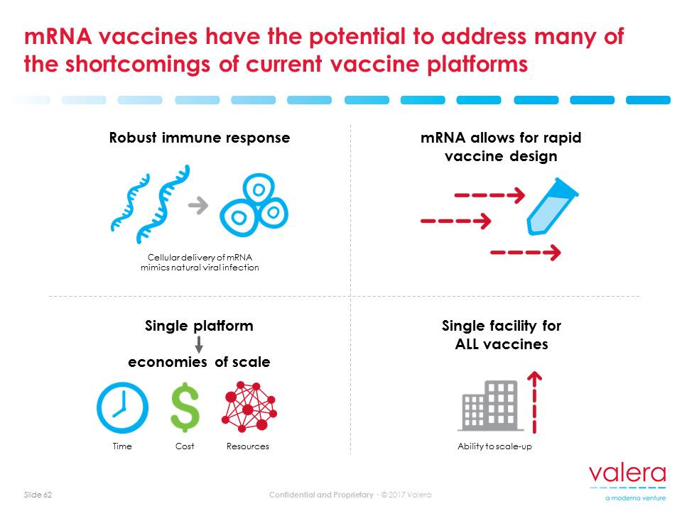 mRNA vaccines have the potential to address many of the shortcomings of current vaccine platforms