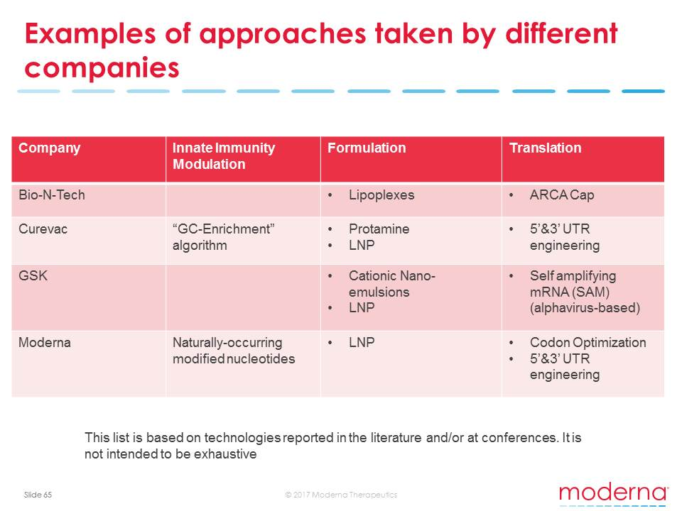 Examples of approaches taken by different companies
