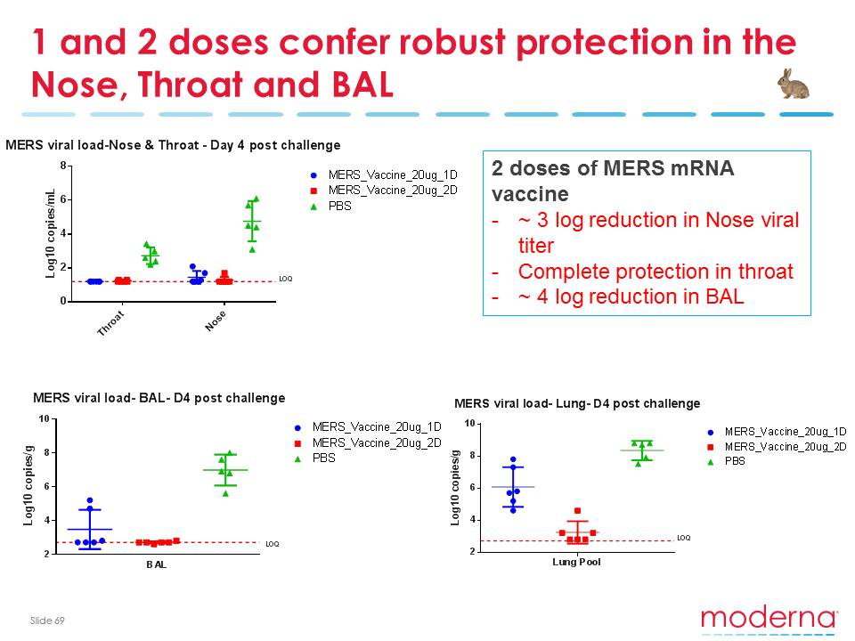1 and 2 doses confer robust protection in the Nose, Throat and BAL