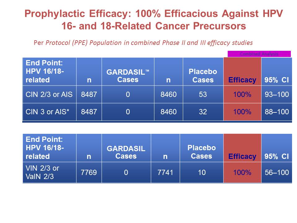Prophylactic Efficacy: 100% Efficacious Against HPV 16- and 18-Related Cancer Precursors