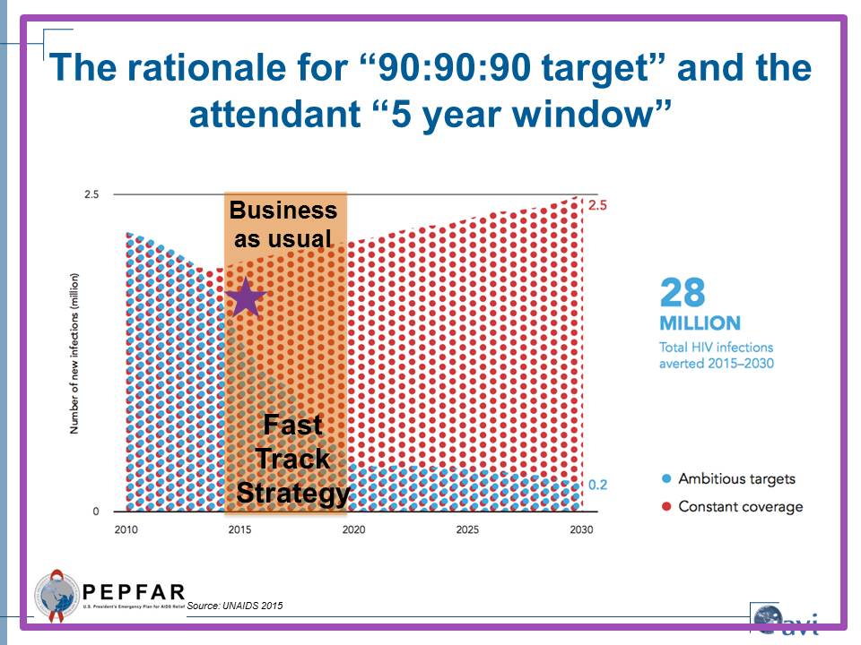 "The rationale for ""90:90:90 target"" and the attendant ""5 year window"""