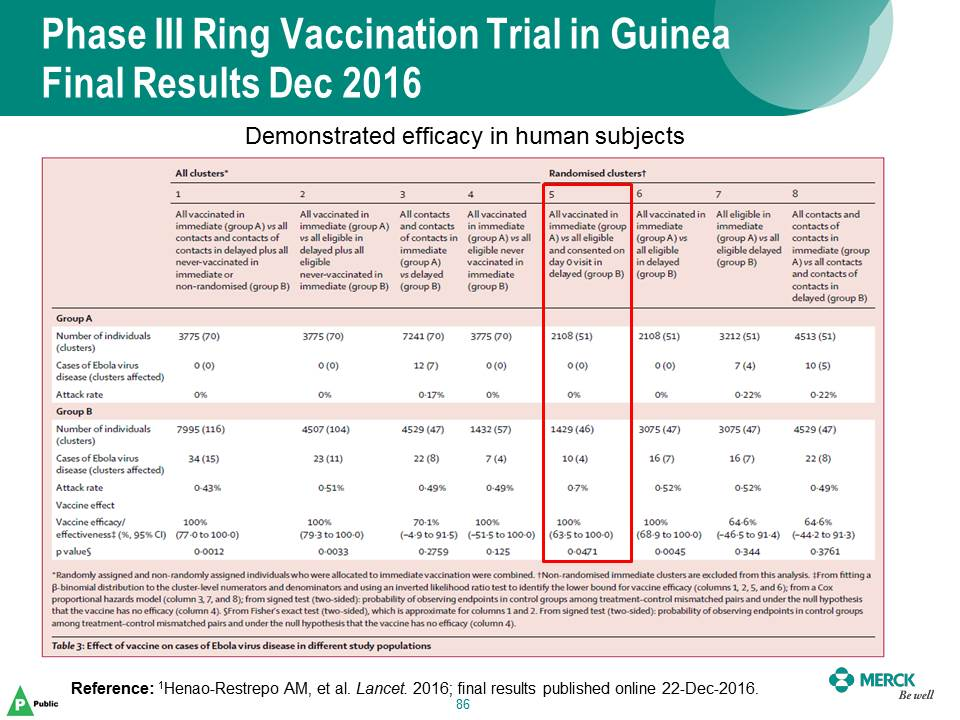 Phase III Ring Vaccination Trial in Guinea Final Results Dec 2016