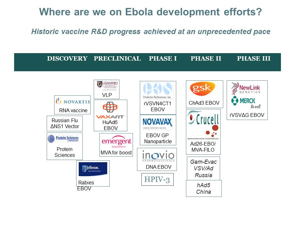 Where are we on Ebola development efforts?