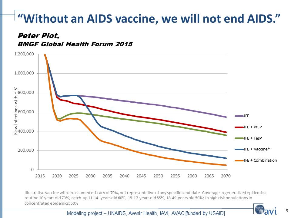 """Without an AIDS vaccine, we will not end AIDS."""