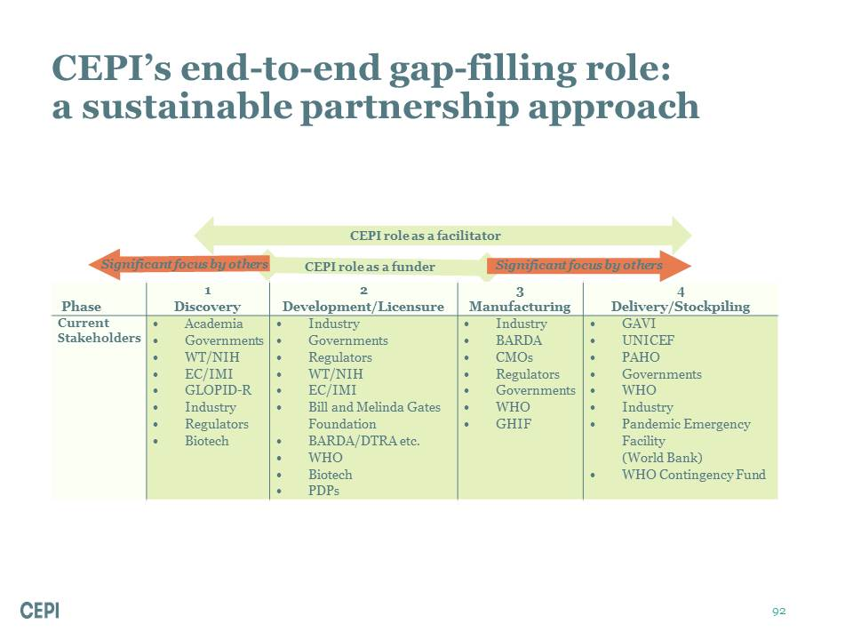 CEPI's end-to-end gap-filling role: a sustainable partnership approach