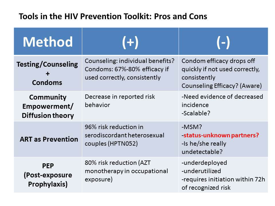 Tools in the HIV Prevention Toolkit: Pros and Cons