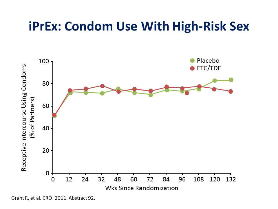 iPrEx: Condom Use With High-Risk Sex