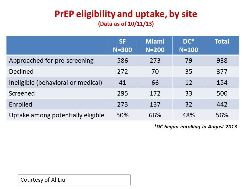 PrEP eligibility and uptake, by site