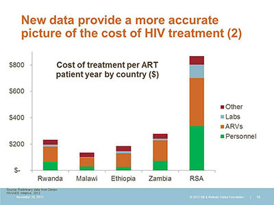 New data provide a more accurate picture of the cost of HIV treatment (2)