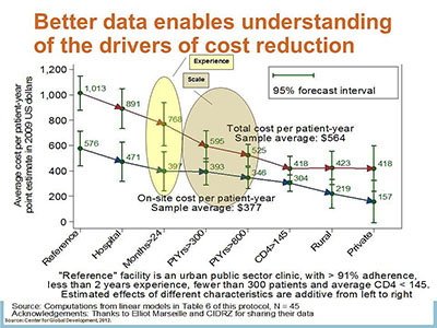 Better data enables understanding of the drivers of cost reduction