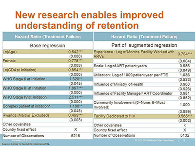 New research enables improved understanding of retention