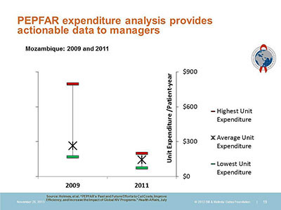 PEPFAR expenditure analysis provides actionable data to managers