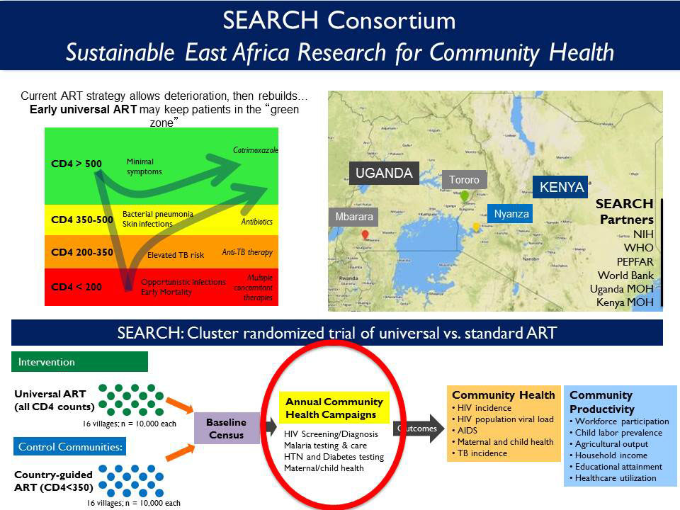 Search Consortium Sustainable East Africa Research for Community Health