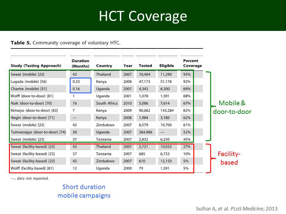 HCT Coverage
