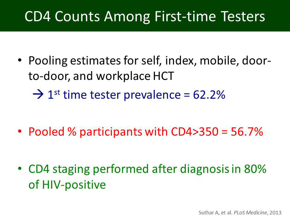 CD4 Counts Among First-time Testers
