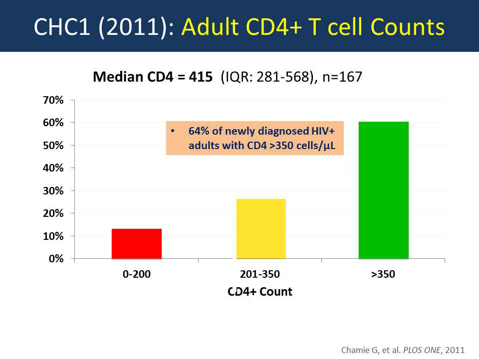 CHC1 (2011): Adults CD4+ T cell Counts