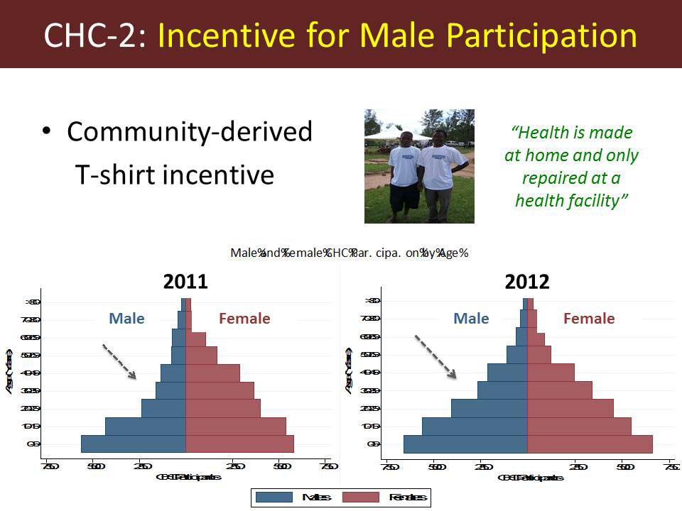 CHC-2: Incentive for Male Participation