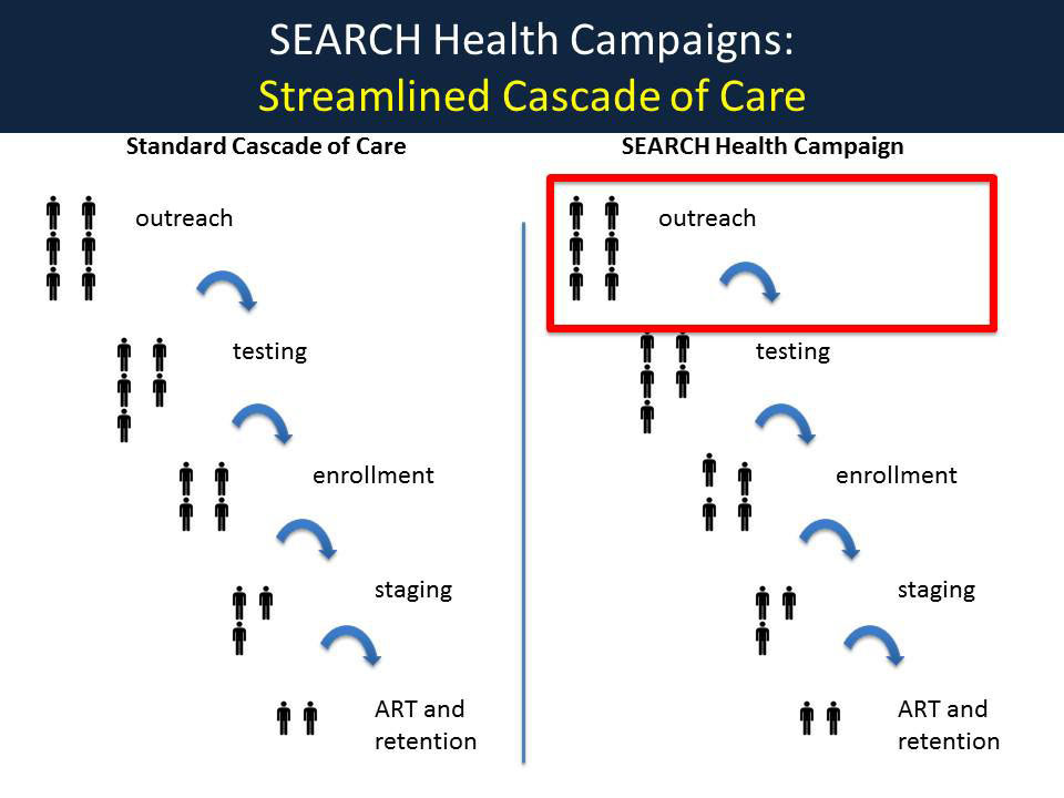 SEARCH Health Campaigns: Streamlined Cascade of Care