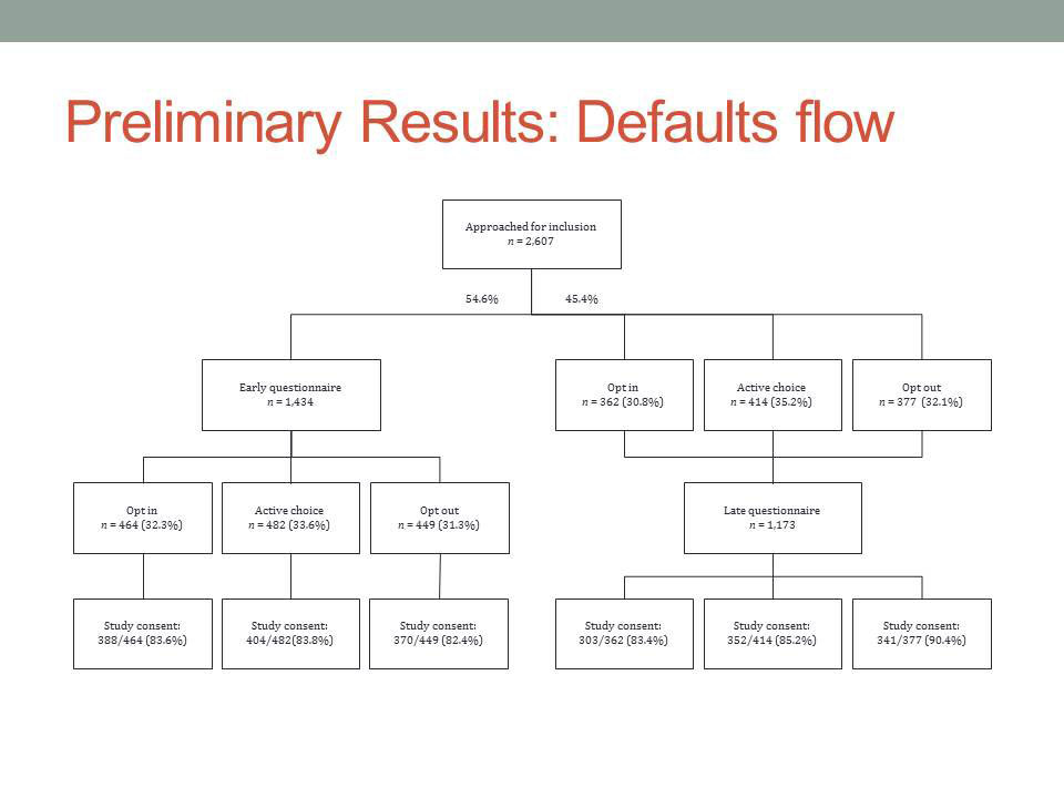 Preliminary Results: Defaults flow