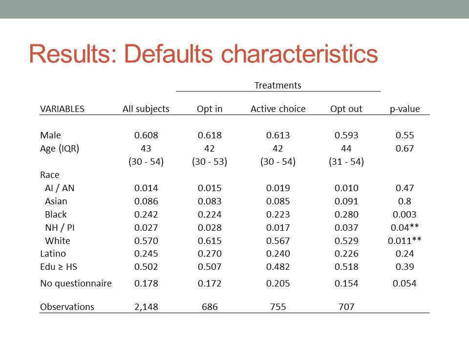 Results: Defaults characteristics
