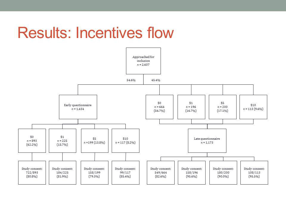 Results: Incentives flow